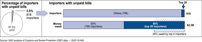 percentage-importers-unpaid-bills