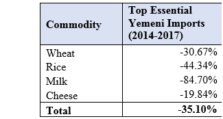 Top Essential Yemeni Imports