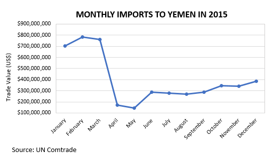 Monthly Imports to Yemen 2015